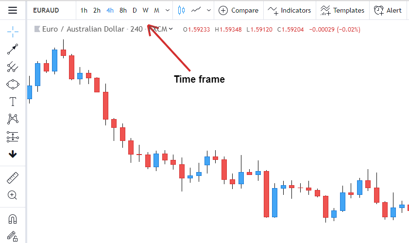 Technical Analysis Basics Tutorial: A Practical Guide 2