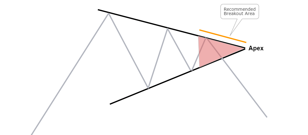 symmetrical triangle apex