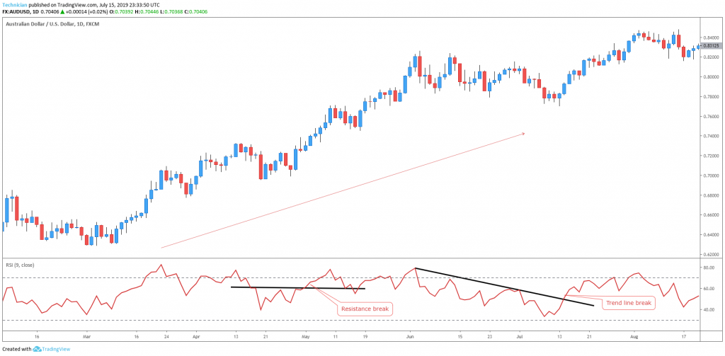 RSI chart patterns in uptrend - technical analysis basics