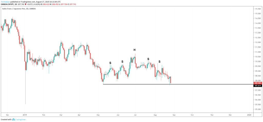 complex head and shoulders pattern