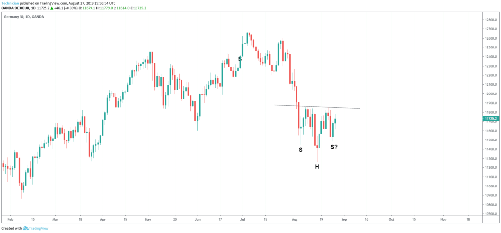 dax head and shoulders bottom pattern