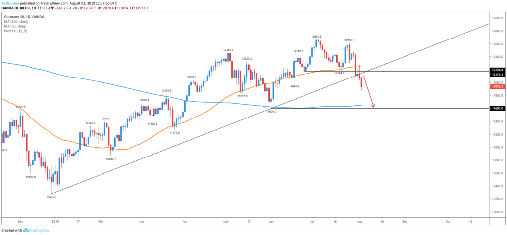 dax daily trade setup august 02 2019