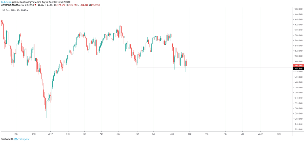 russell 2000 at horizontal support