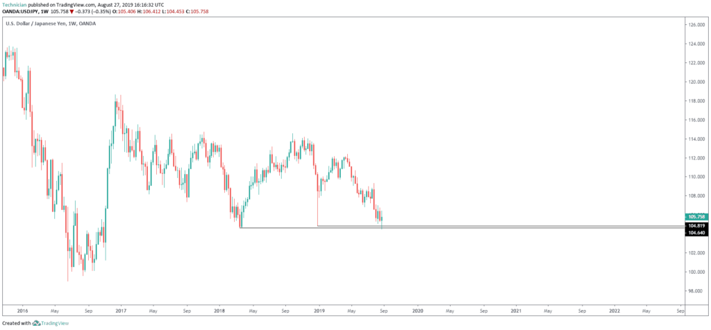usdjpy at weekly horizontal support