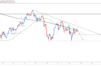 cropped trade idea crude oil daily 22 8 2019 1