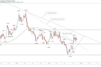 GBPUSD-Technical-Analysis-Weekly-Nov-25-2019