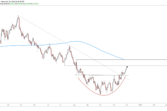 NZDCAD Trade Setup Daily Nov 25