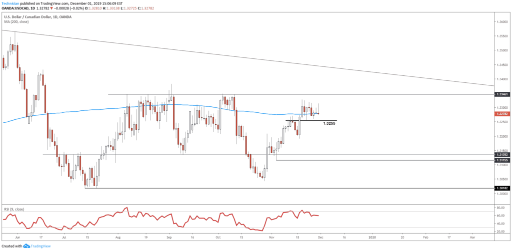 USD/CAD Trade Setup:  Pending Confirmation 1