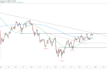 USDJPY Technical Analysis Daily 24 12 2019
